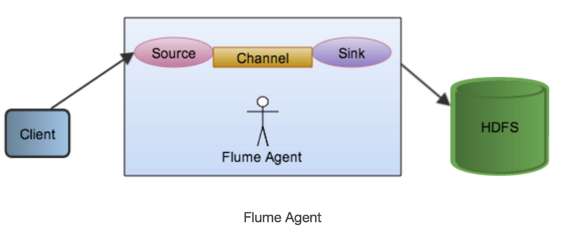 Main points of Using Flume