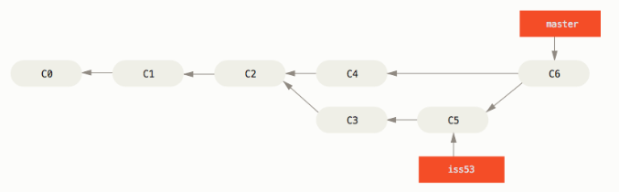 After git merge, there will be one more merge submission. merge submissions have more than one parent submission. what is the content of this merge submission?