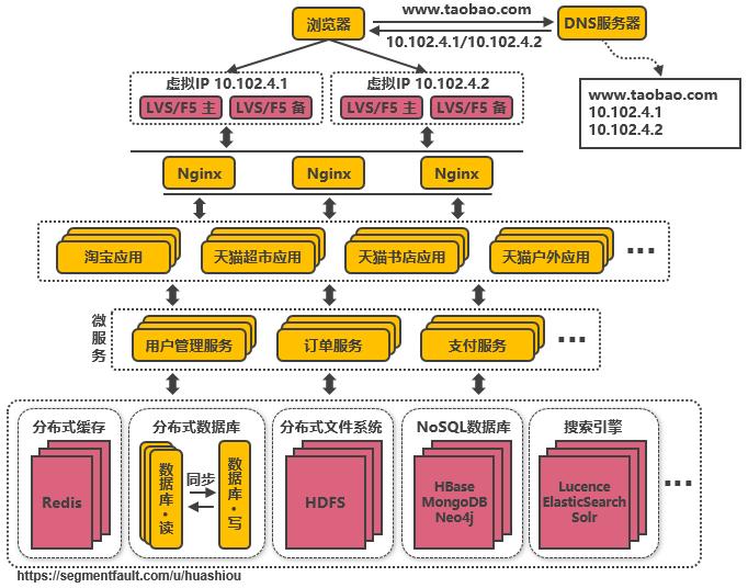 第十一次演进:复用的功能抽离成微服务