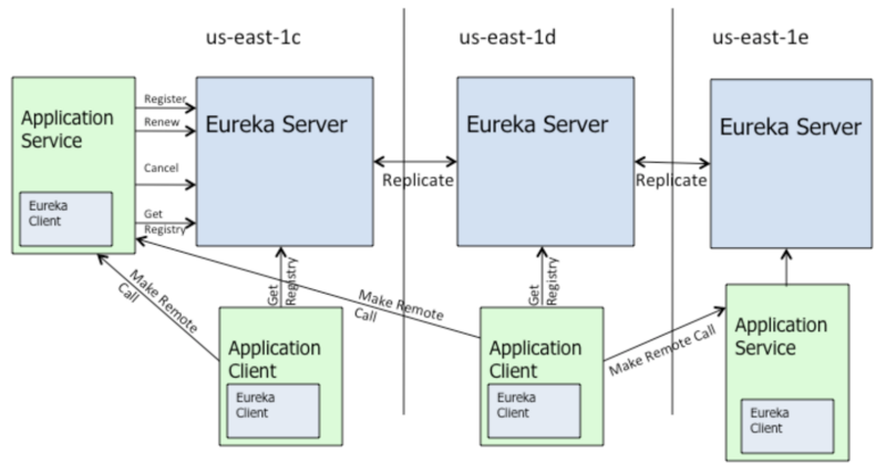 Programmer Notes | Detailed Understanding of Eureka Cache Mechanism