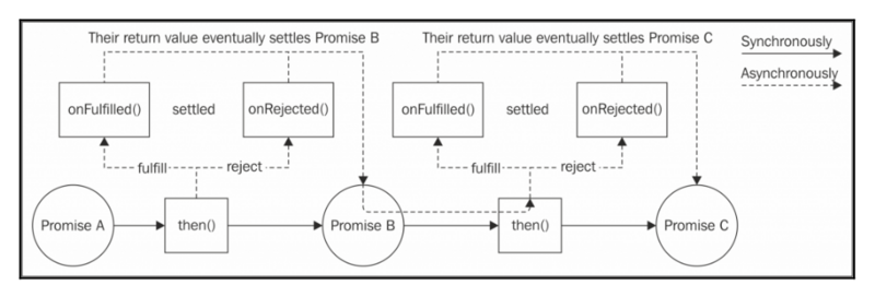 Node.js design pattern callback control flow based on ES2015+