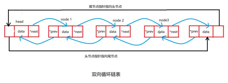 双向循环链表