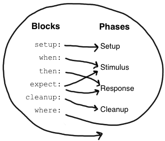 spock stages: setup when then expect where