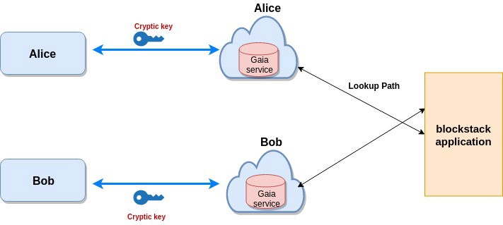 Blockstack App与Gaia服务之间的交互