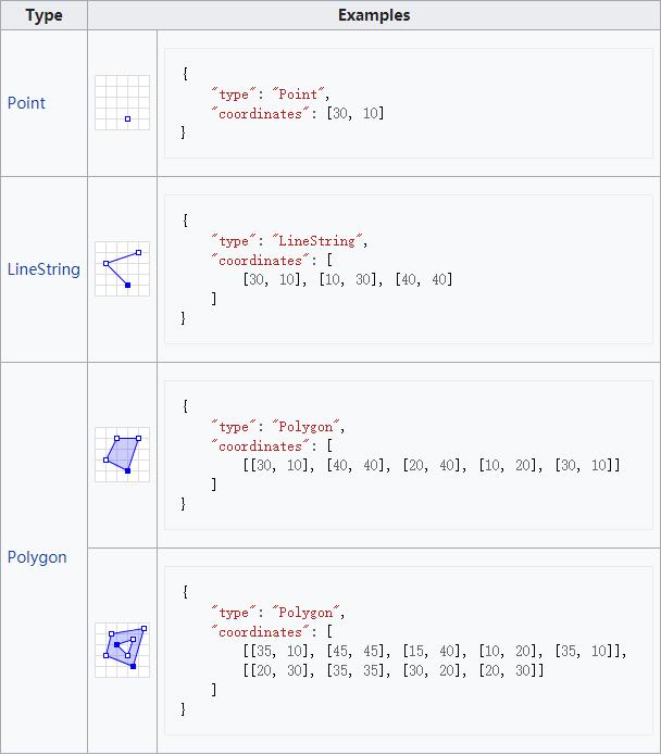 Geometry primitives