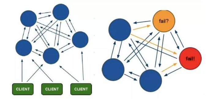 redis-cluster