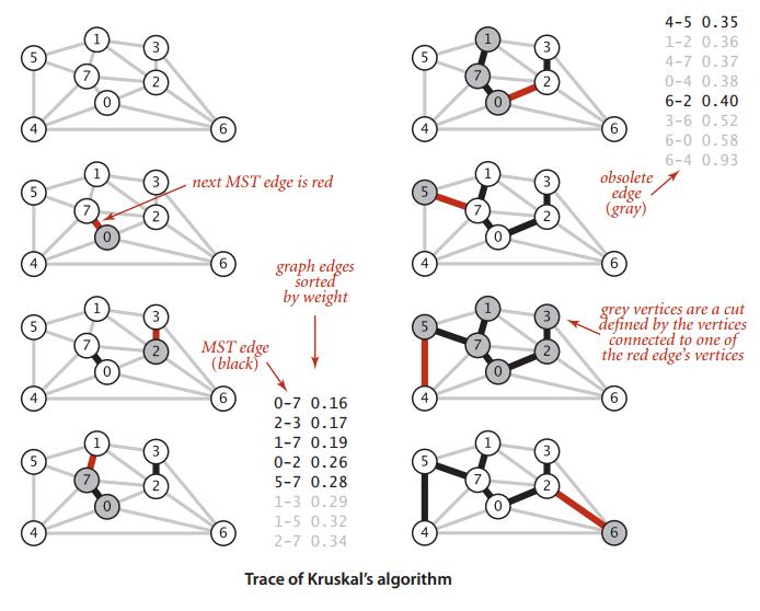 算法(第4版) Chapter 4.3 最小生成树