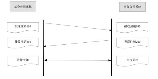![](流程图/注销.png)